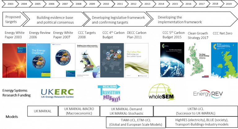 Figure 1: Recent timeline of UK decarbonisation policy process and supporting research