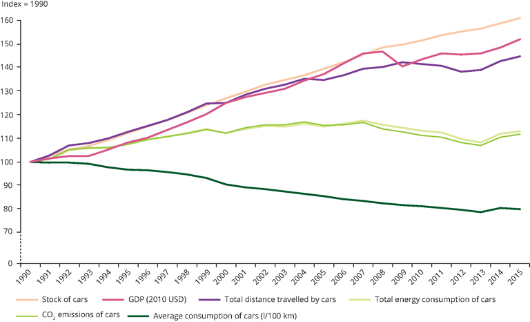 Graph showing Fuel efficiency and fuel consumption in private cars in the European Union