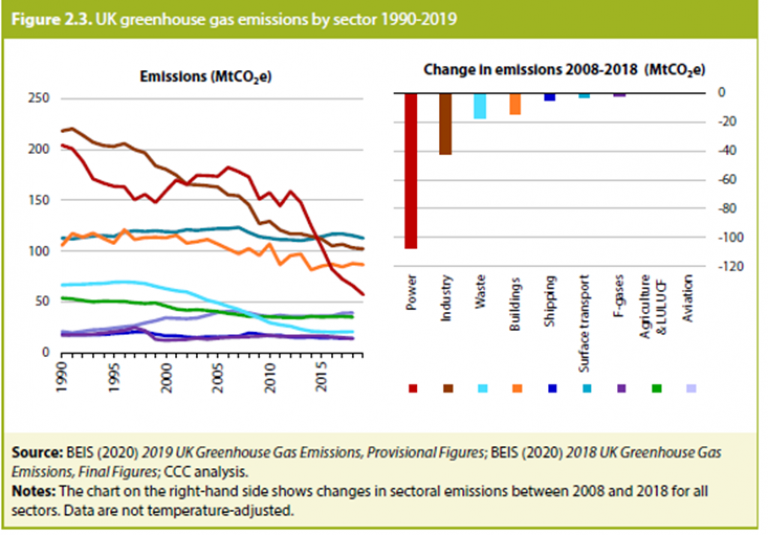 Figure 3: UK progress in reducing emissions [2]