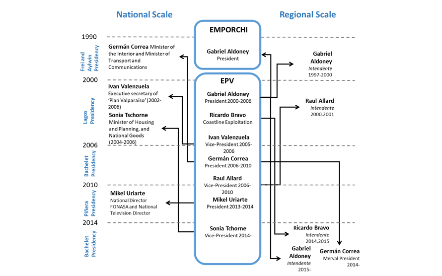 Links between Port Enterprise positions and high-level political position