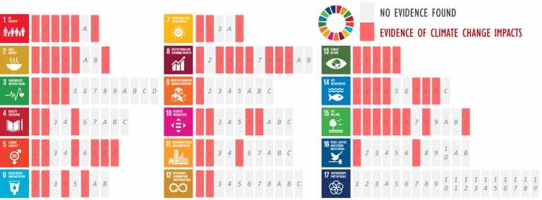 impacts of climate change on the achievement of the SDGs