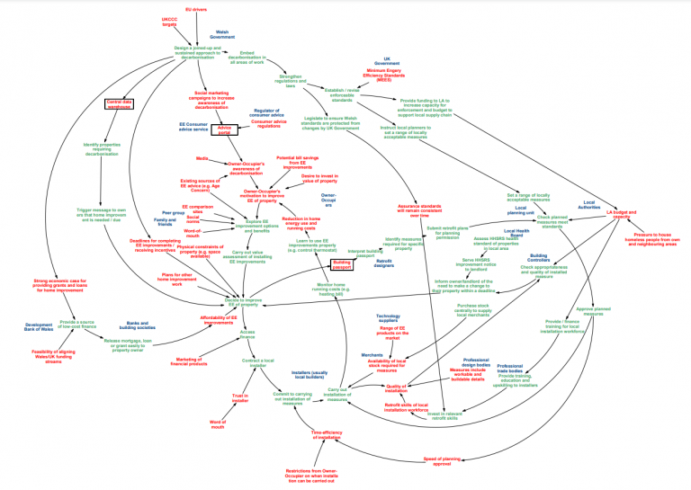 Behavioural Systems Map