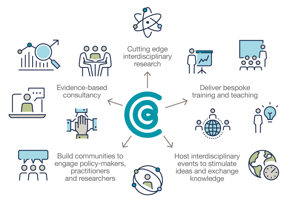 Infographic illustrating the Centre for Behaviour Change's activities