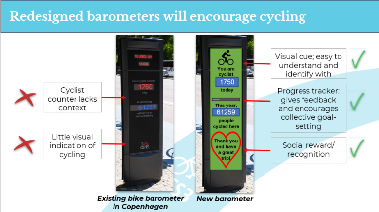 Figure 3 - Bike Barometers: Above shows our behaviourally driven mock up on the right, with improvements made upon the existing barometers in Copenhagen (on left).