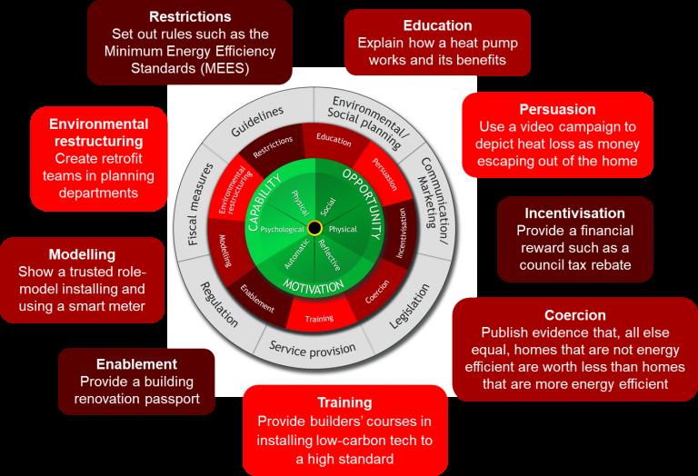 Behaviour Change Wheel