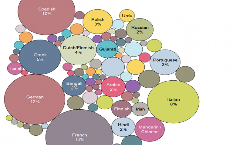 Bubble diagram of widely spoken languages at UCL