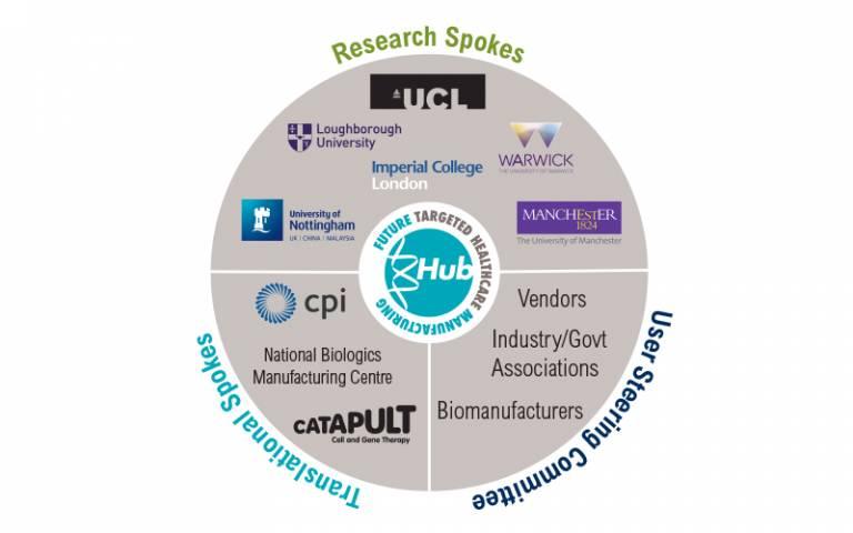 Targeted healthcare medicine manufacture hub extended logo