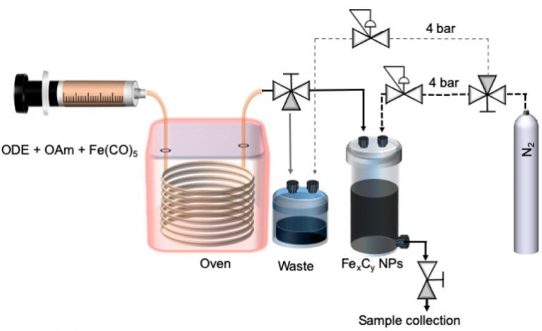 Schematic representation of the setup used for the continuous synthesis of FexCy nanoparticles including the chemical reagents involved in the reaction (ODE: 1-octadecene; OAm: oleylamine)