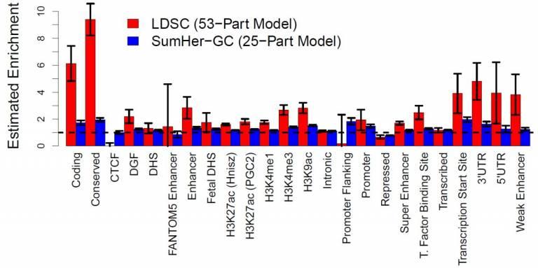 Better estimation of SNP heritability from summary statistics