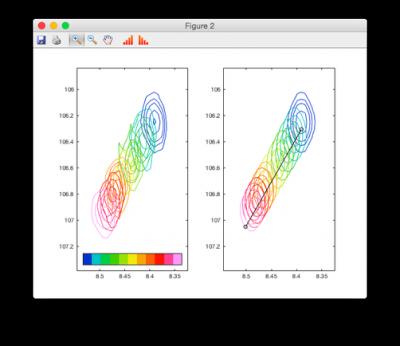Side-by-side plots