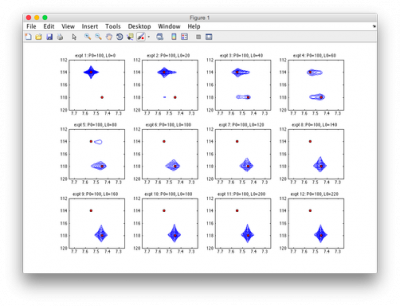 Simulated spectra contour plots