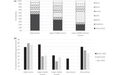 quantitative_global_review_of_species_population_modelling