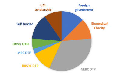 phd funding sources graph