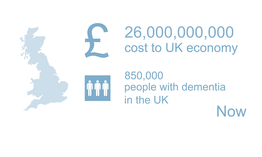 Dementia costs the UK economy £26B, 850 million people in the UK have dementia.