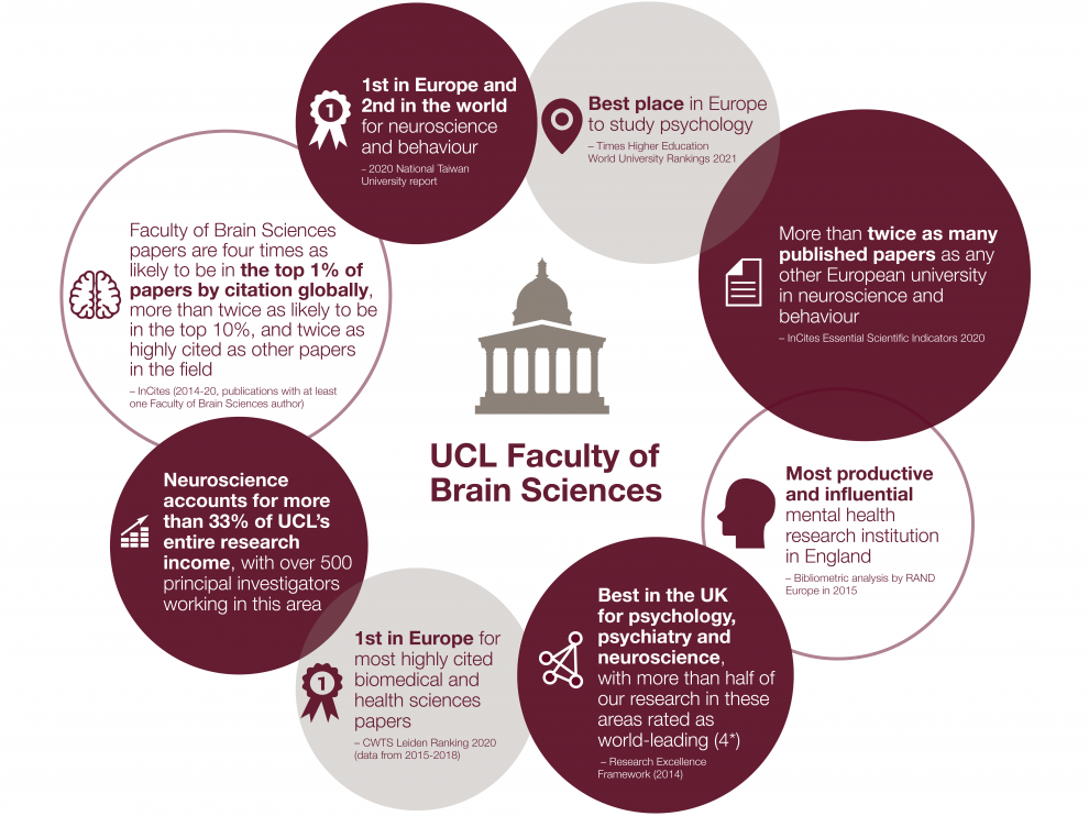 Infographic showing Faculty of Brain Sciences achievements and rankings (also listed in text box below)