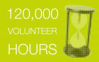 120,000 Volunteer Hours
