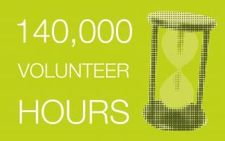 140,000 volunteering hours