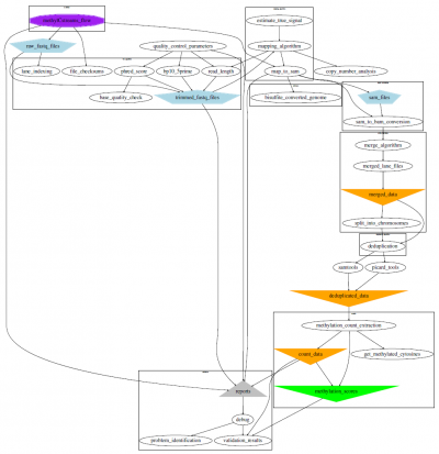 WGBS workflow…