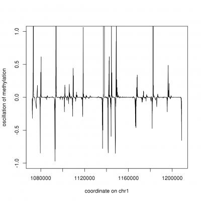 CPG harmonic oscillation…