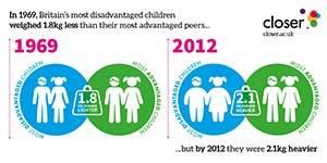 CLOSER Children Weight