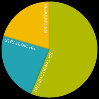 ucl_career_framework_pie-chart_hr