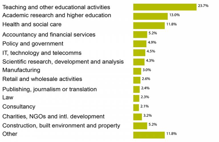 Infographic table showing the sectors PG graduates go on to work in