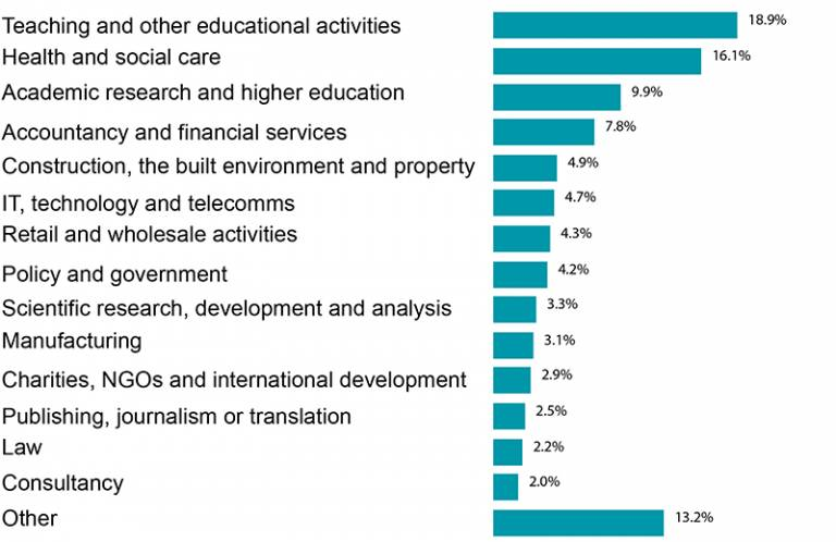 Infographic table showing the sectors UG graduates go on to work in