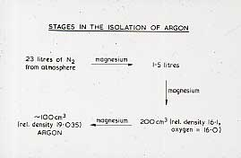 Stages of Argon…