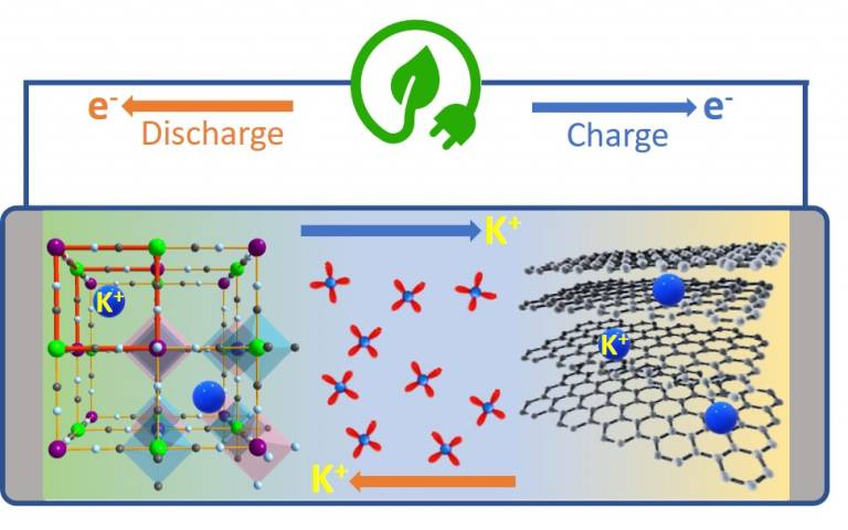 Chemical sustainability theme batteries