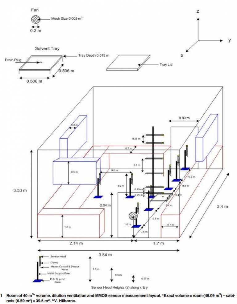 Chemistry & the Environment Modelling Vapour