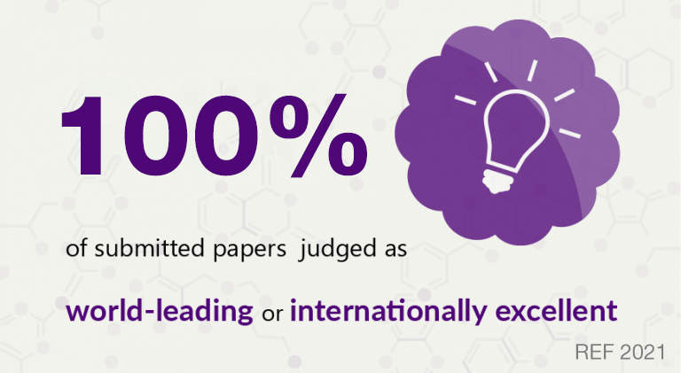 94% of submitted papers judged as world leading or internationally excellent ref 2014