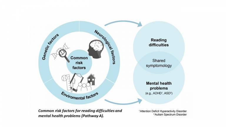 Infographic showing common risk factors predicing both reading difficulties and mental health problems