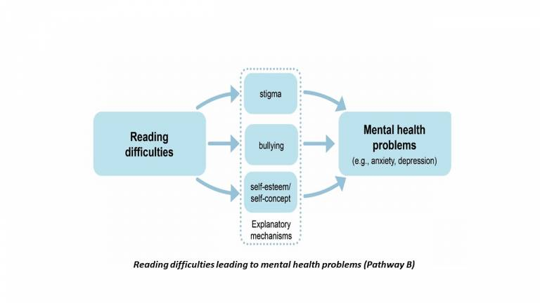 Infographic showing reading difficulties leading to mental health problems