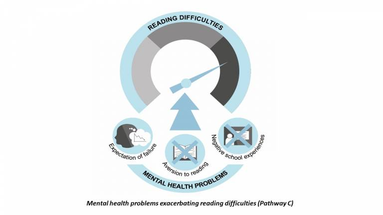 Infographic showing mental health problems exacerbating existing reading difficulties