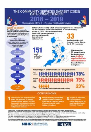 Infographic showing CSDS data completeness 2018-2019