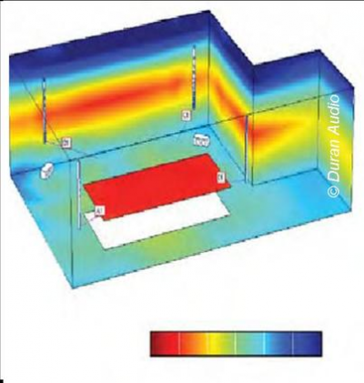 Figure showing sound being directed in a narrow band (red = high intensity, blue = low intensity) towards the wall.