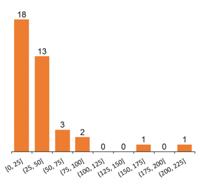 Graph showing the presence of staphylococcus aureus on selected phones