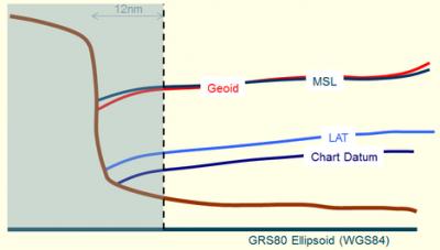 VORF concept diagram