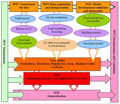 Project structure flow chart of UCL Parnassus project work plan