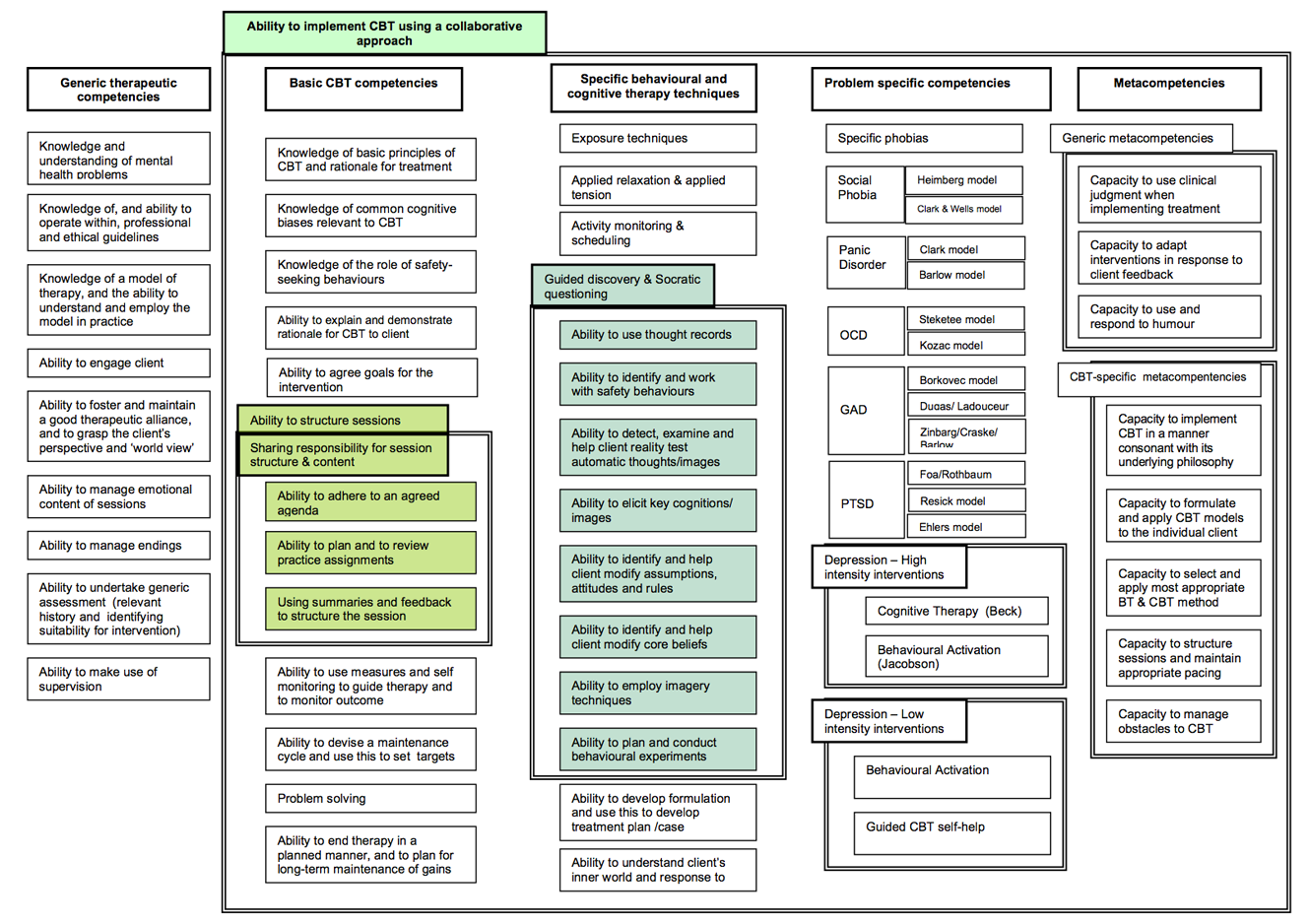 competencey frameworks for people with cbt map. Black Bedroom Furniture Sets. Home Design Ideas