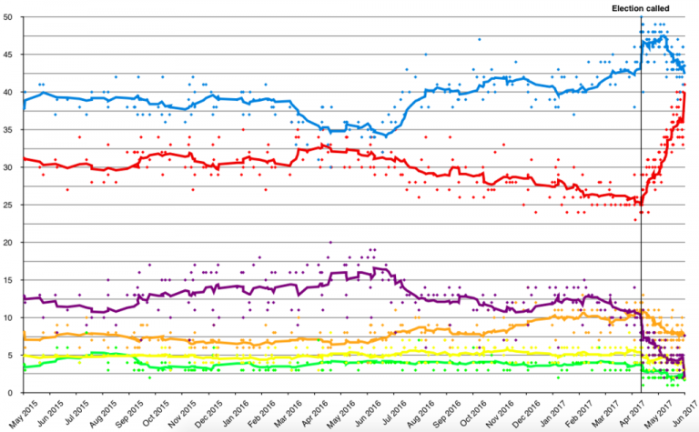 Opinion Polling UK by Absolutelypuremilk (Own work) [CC BY-SA 4.0 (https://creativecommons.org/licenses/by-sa/4.0)], via Wikimedia Commons