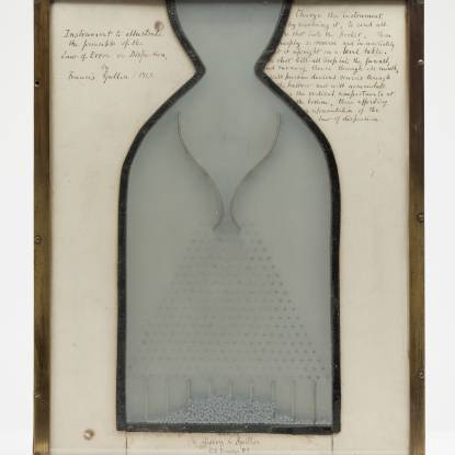 Device used by Galton