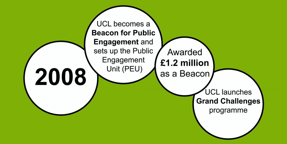 Colour illustration of white circles on a green background. Text reads: 2008; UCL becomes a Beacon for Public Engagement and sets up the Public Engagement Unit (PEU); Awarded £1.2 million as a Beacon; UCL launches Grand Challenges programme