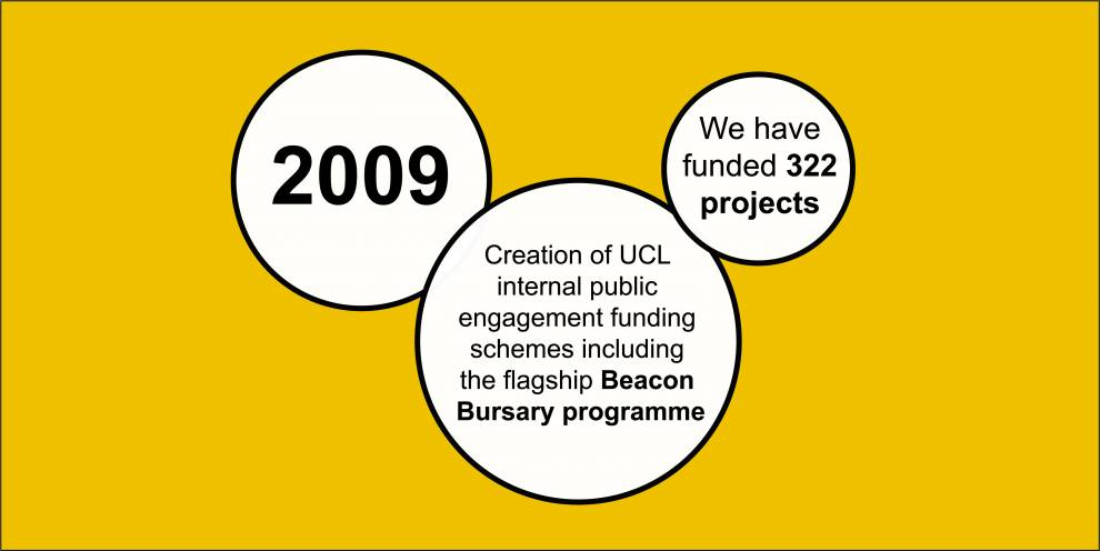 Colour illustration of white circles on yellow. Text reads: 2009; Creation of UCL internal public engagement funding schemes including the flagship Beacon Bursary programme; We have funded 322 projects