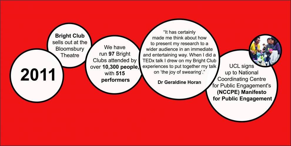 Colour illustration of white circles on red. Text reads: 2011; Bright Club sells out at the Bloomsbury Theatre; We have run 97 Bright Clubs attended by over 10,300 people with 515 performers