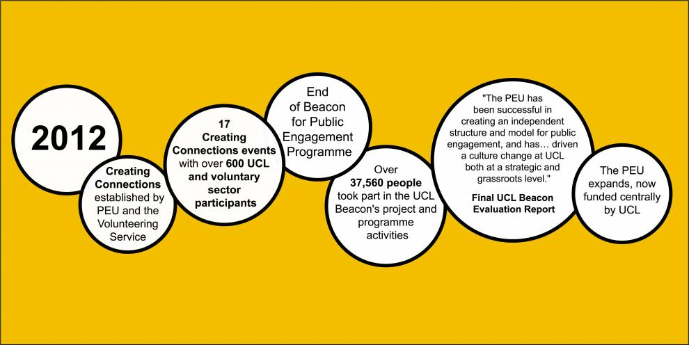 Colour illustration of white circles on yellow. Text reads: 2012; Creating Connections established; 17 Creating Connections events with over 600 UCL and voluntary sector participants; End of Beacon for Public Engagement Programme