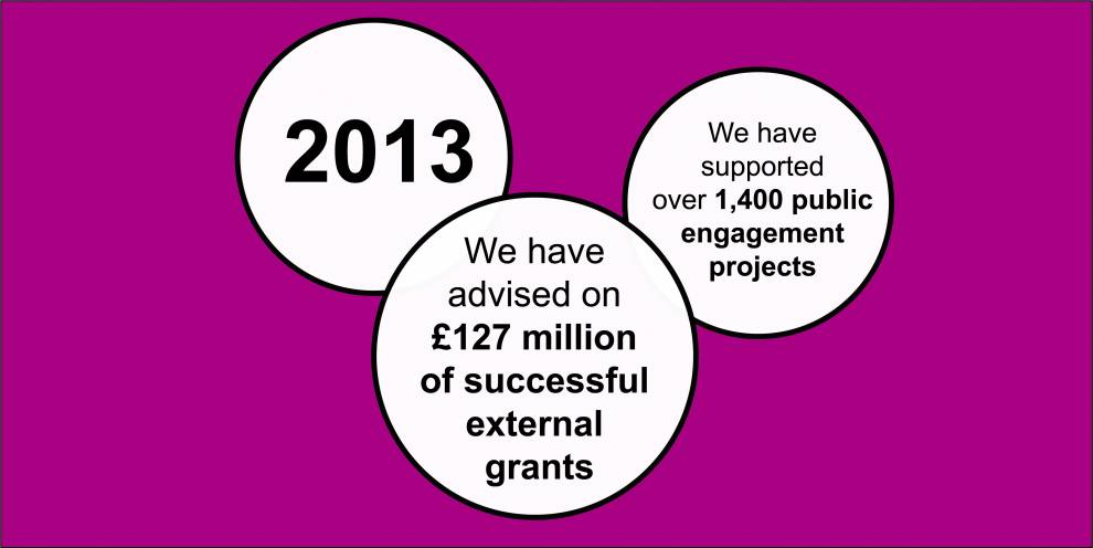 Colour illustration of white circles on pink. Text reads: 2013; We have advised on £127 million of successful external grants; We have supported over 1,400 public engagement projects