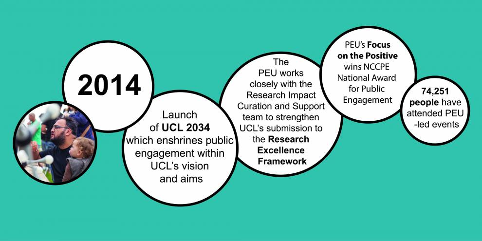 Colour illustration of white circles on blue. Text reads: 2014; Launch of UCL 2034 which enshrines public engagement within UCL's aims; PEU works with the Research Impact Curation and Support team for a submission to the Research Excellence Framework