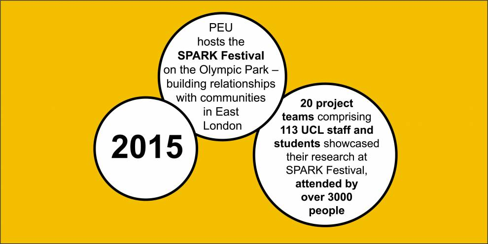 Colour illustration of white circles on yellow. Text reads: 2015; PEU hosts the SPARK Festival on the Olympic Part - building relationships with communities in East London; 20 teams of 113 UCL staff and students showcased research at SPARK Festival