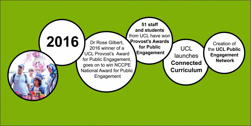 Colour illustration of white circles on green. Text reads: 2016; Dr Rise Gilbert wins NCCPE National Award for Public Engagement; 51 staff and students have won Provost's Awards for Public Engagement; UCL launches Connected Curriculum and the PEU network